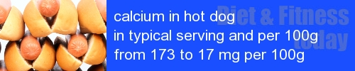 calcium in hot dog information and values per serving and 100g